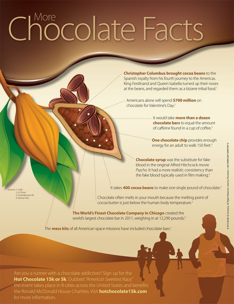 More Chocolate Facts - AndrewsByReferral.com